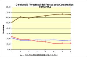 Diestribució percentual pressupost 2003-2014