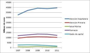 Grafico-Evolucion-sanitario-sectores-economica_EDIIMA20130605_0303_5