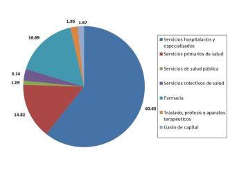 Fuente-Elaboracion-propia-Datos-MSSSI_EDIIMA20140613_0432_5