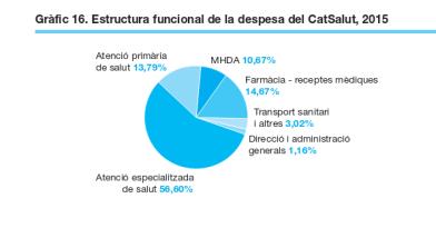 despesa-funcional-2015